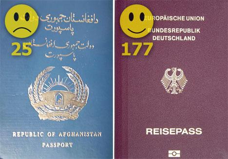 Most Useless Passport Afghanistan